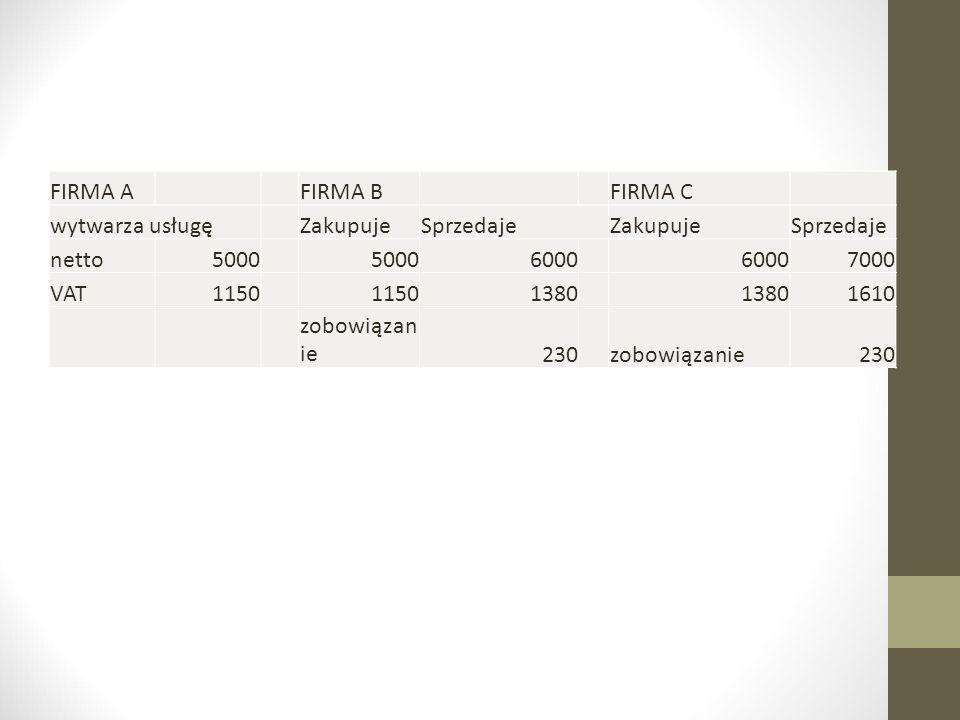 FIRMA A FIRMA B. FIRMA C. wytwarza usługę. Zakupuje. Sprzedaje. netto. 5000. 6000. 7000. VAT.