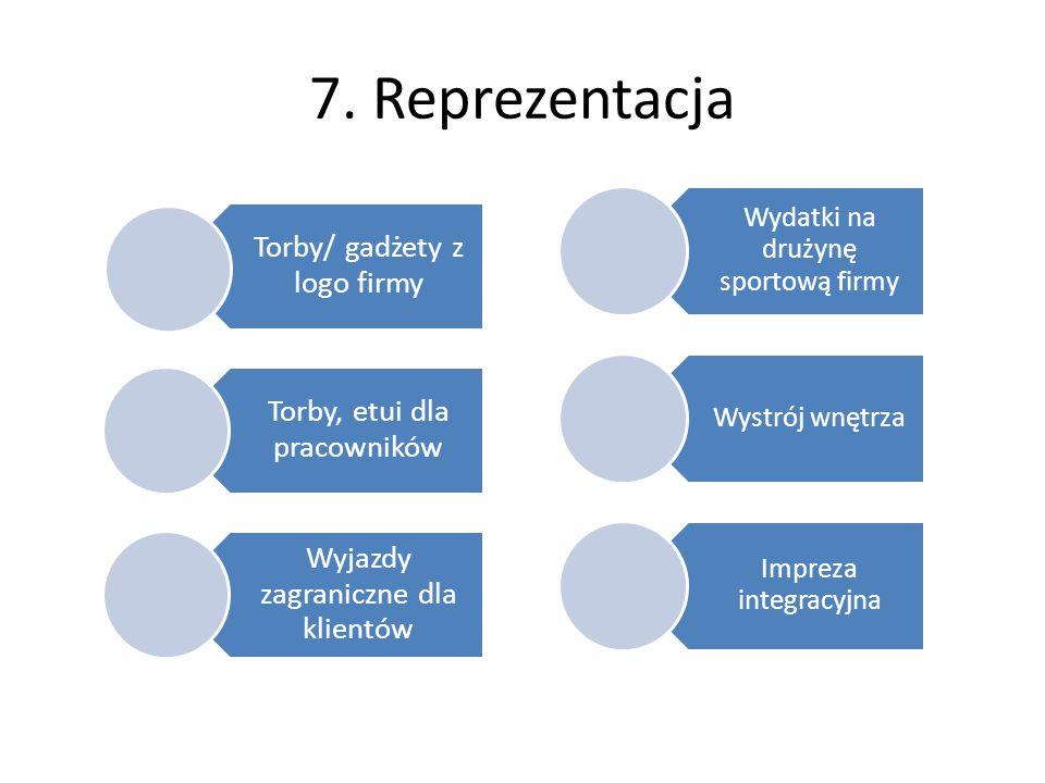 7. Reprezentacja Wydatki na drużynę sportową firmy Wystrój wnętrza