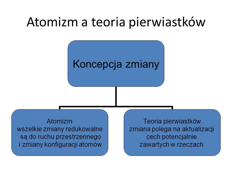 Atomizm a teoria pierwiastków