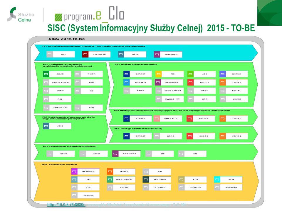 SISC (System Informacyjny Służby Celnej) 2015 - TO-BE
