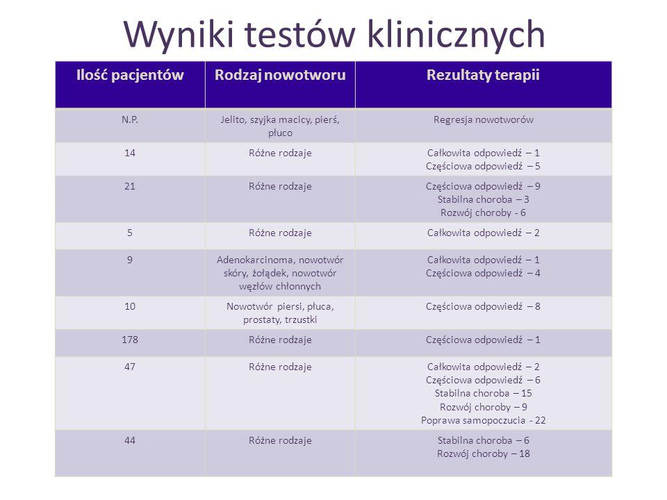 Wyniki testów klinicznych