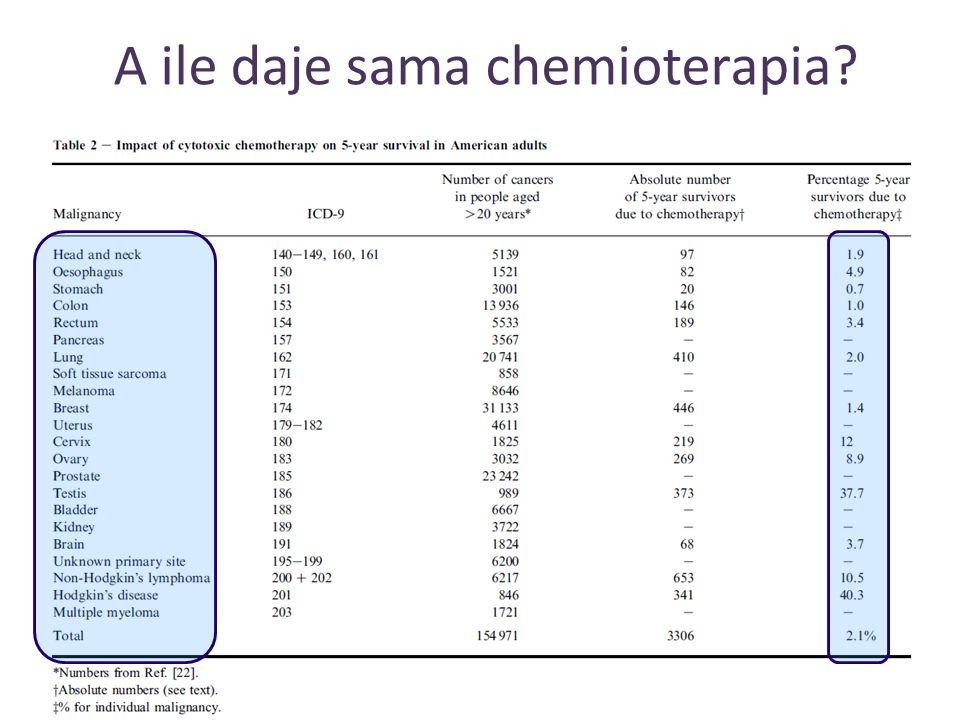 A ile daje sama chemioterapia