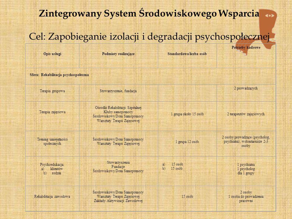 Zintegrowany System Środowiskowego Wsparcia Cel: Zapobieganie izolacji i degradacji psychospołecznej.