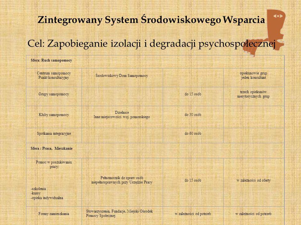 Zintegrowany System Środowiskowego Wsparcia Cel: Zapobieganie izolacji i degradacji psychospołecznej