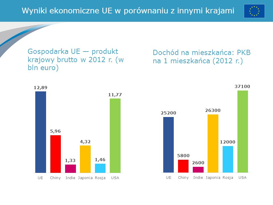 Wyniki ekonomiczne UE w porównaniu z innymi krajami