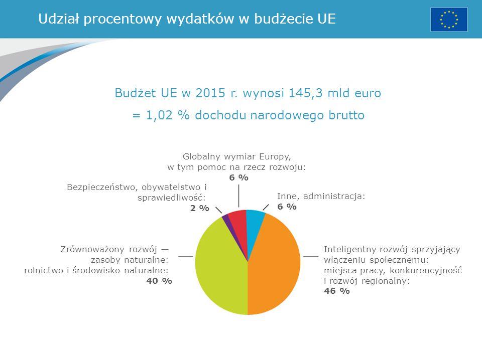 Udział procentowy wydatków w budżecie UE