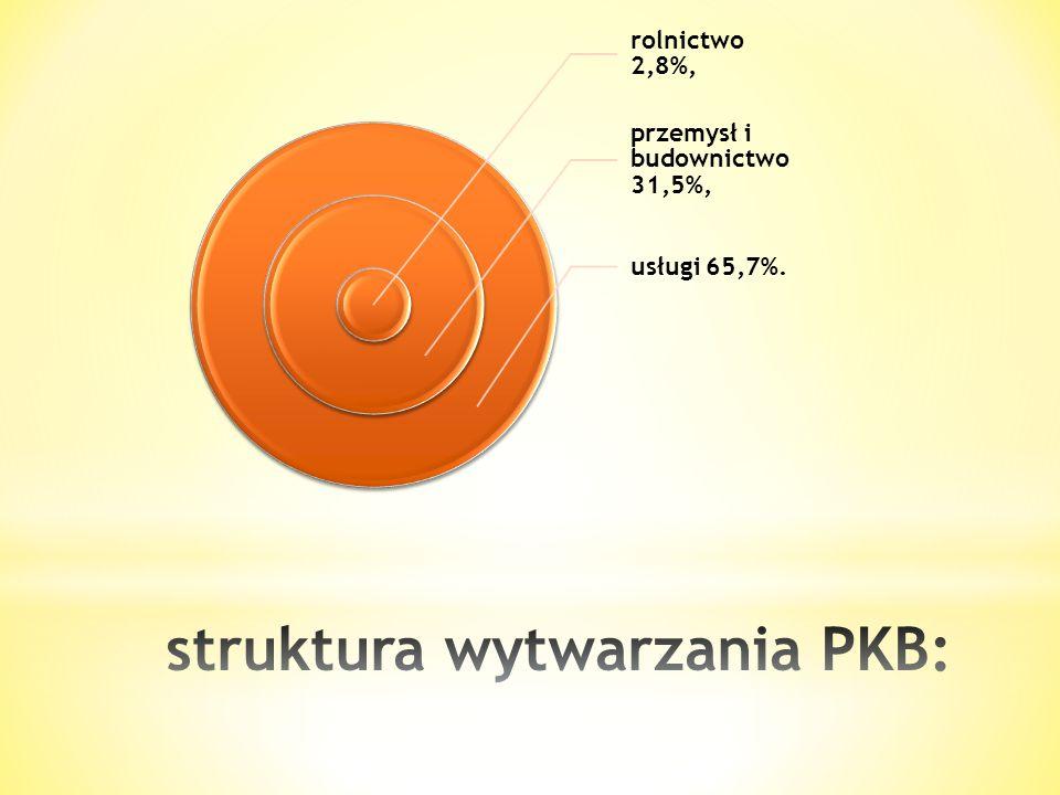 struktura wytwarzania PKB: