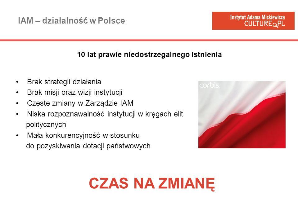 IAM – działalność w Polsce