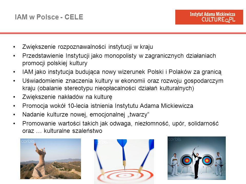 IAM w Polsce - CELE Zwiększenie rozpoznawalności instytucji w kraju