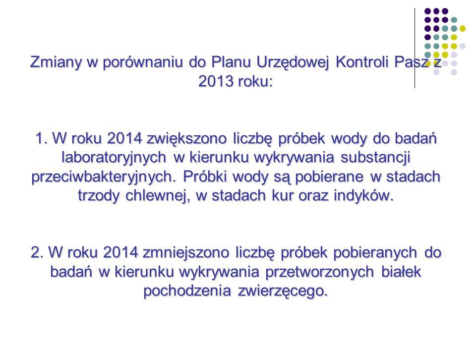 Zmiany w porównaniu do Planu Urzędowej Kontroli Pasz z 2013 roku: 1