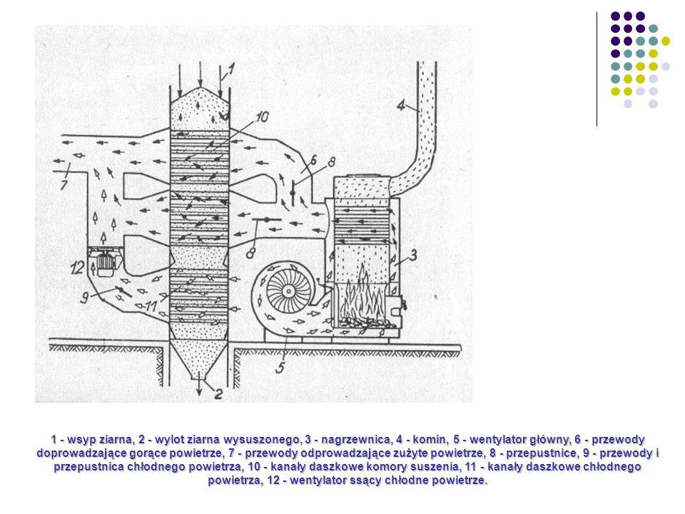1 - wsyp ziarna, 2 - wylot ziarna wysuszonego, 3 - nagrzewnica, 4 - komin, 5 - wentylator główny, 6 - przewody doprowadzające gorące powietrze, 7 - przewody odprowadzające zużyte powietrze, 8 - przepustnice, 9 - przewody i przepustnica chłodnego powietrza, 10 - kanały daszkowe komory suszenia, 11 - kanały daszkowe chłodnego powietrza, 12 - wentylator ssący chłodne powietrze.