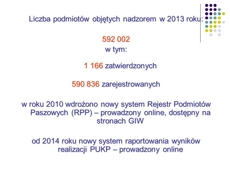 Liczba podmiotów objętych nadzorem w 2013 roku: