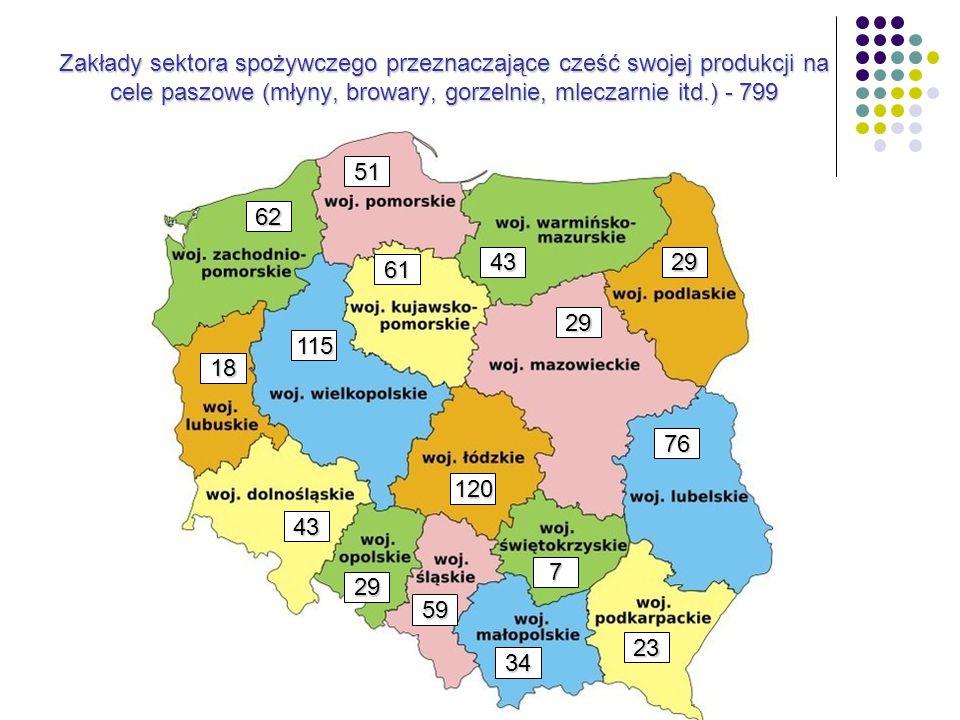 Zakłady sektora spożywczego przeznaczające cześć swojej produkcji na cele paszowe (młyny, browary, gorzelnie, mleczarnie itd.) - 799