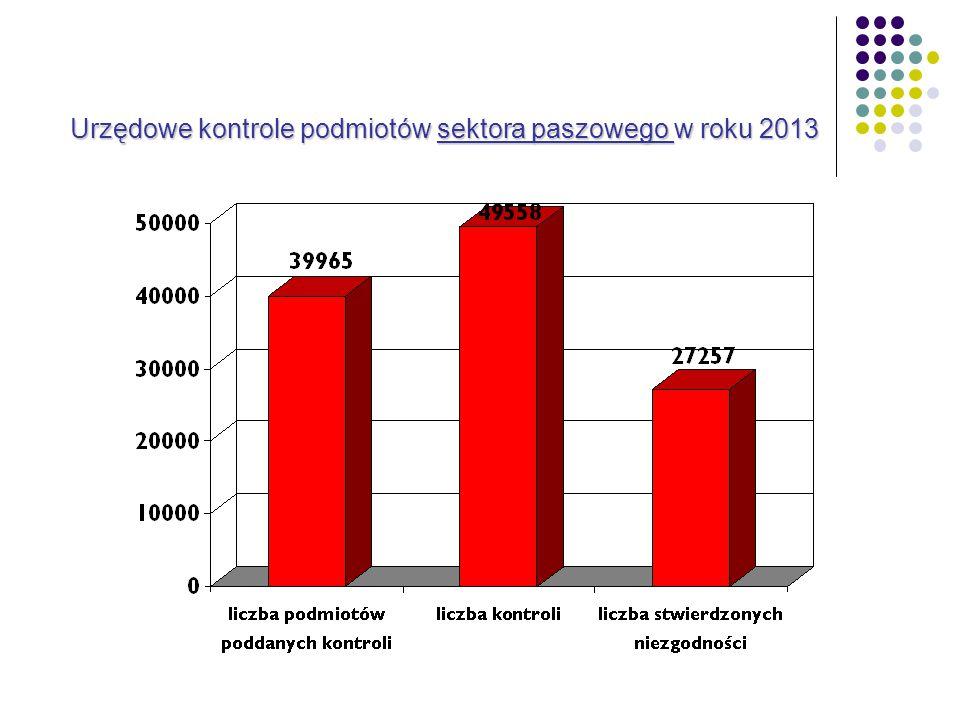 Urzędowe kontrole podmiotów sektora paszowego w roku 2013