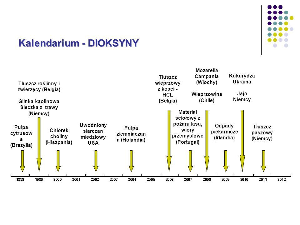 Kalendarium - DIOKSYNY