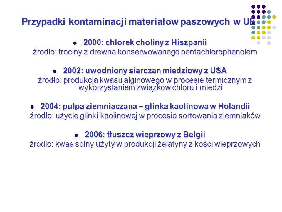 Przypadki kontaminacji materiałow paszowych w UE