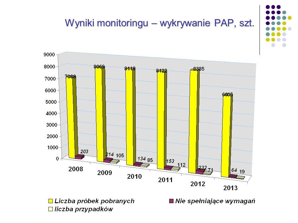 Wyniki monitoringu – wykrywanie PAP, szt.