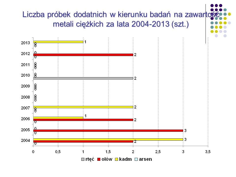 Liczba próbek dodatnich w kierunku badań na zawartość metali ciężkich za lata 2004-2013 (szt.)
