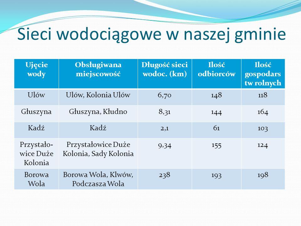 Sieci wodociągowe w naszej gminie