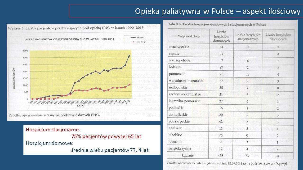 Opieka paliatywna w Polsce – aspekt ilościowy