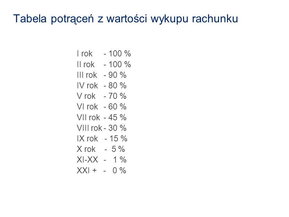 Tabela potrąceń z wartości wykupu rachunku