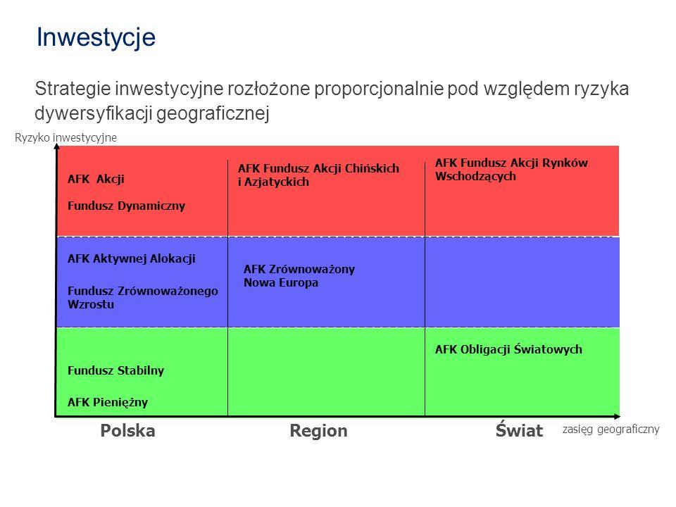 Inwestycje dywersyfikacji geograficznej Polska Region Świat