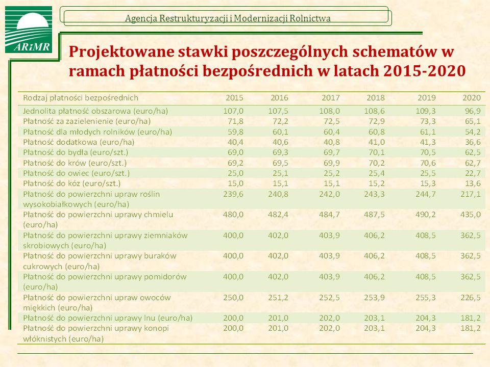 Projektowane stawki poszczególnych schematów w ramach płatności bezpośrednich w latach 2015-2020
