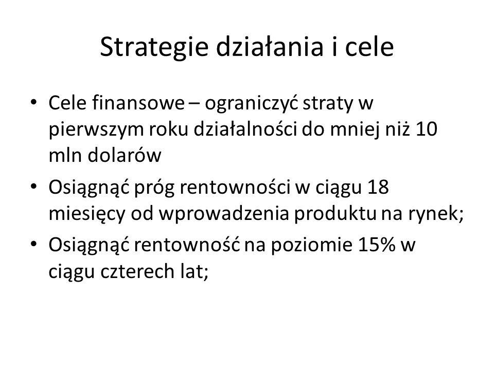 Strategie działania i cele