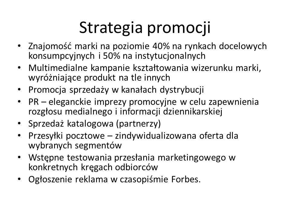 Strategia promocji Znajomość marki na poziomie 40% na rynkach docelowych konsumpcyjnych i 50% na instytucjonalnych.