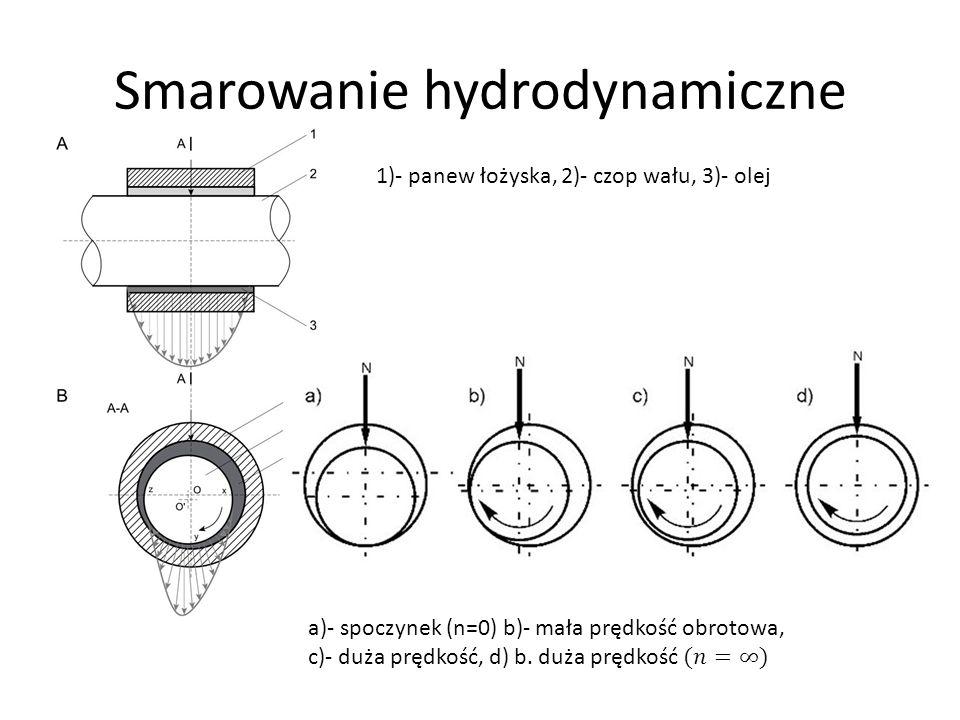 Smarowanie hydrodynamiczne