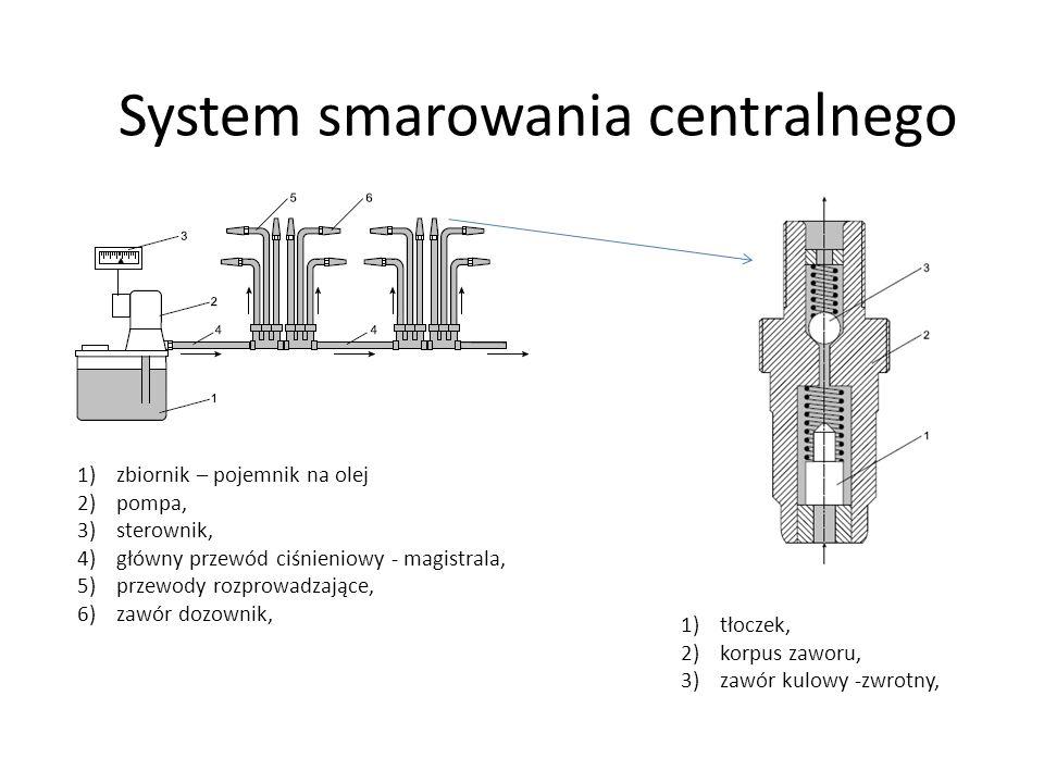 System smarowania centralnego