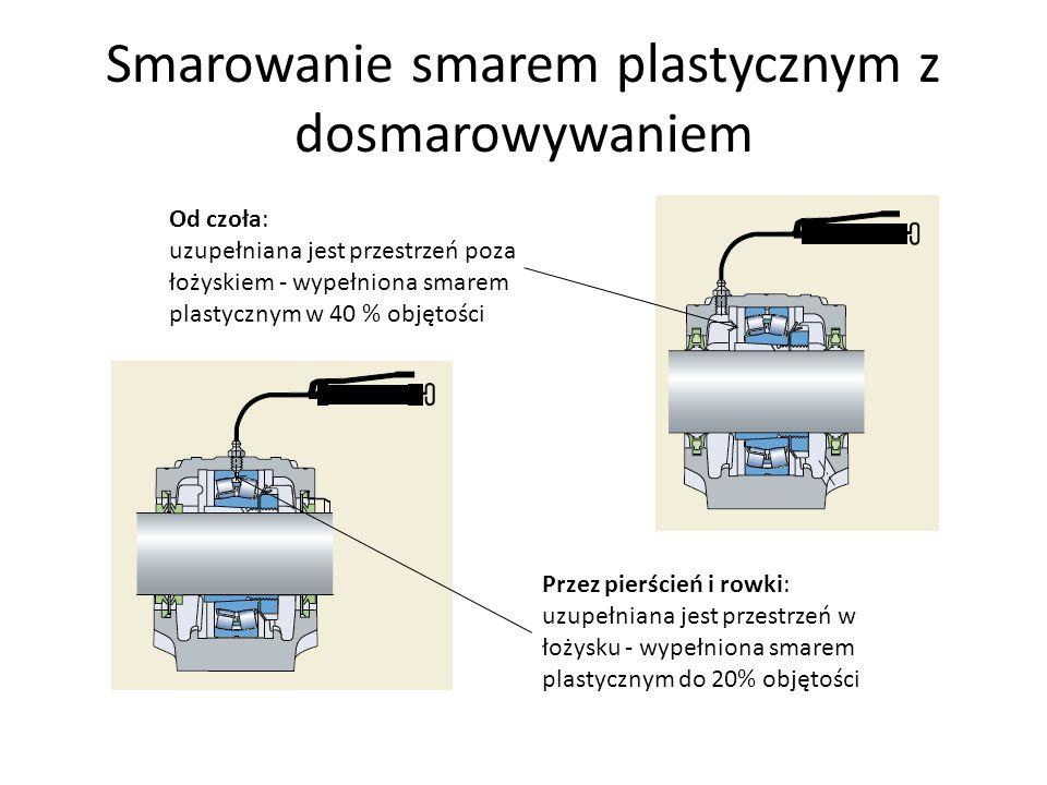 Smarowanie smarem plastycznym z dosmarowywaniem