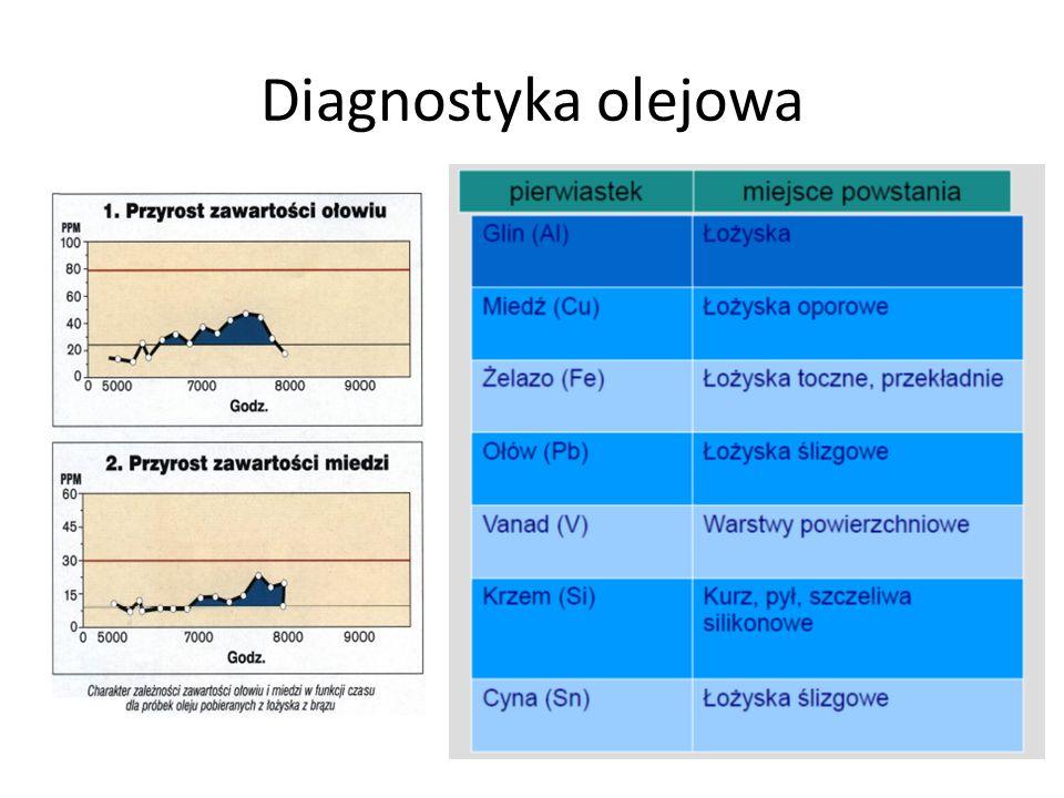 Diagnostyka olejowa Np. badania spektroskopowe – spektroskopia optyczna