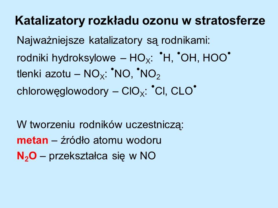 Katalizatory rozkładu ozonu w stratosferze