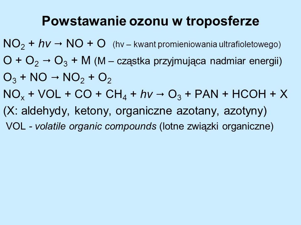 Powstawanie ozonu w troposferze