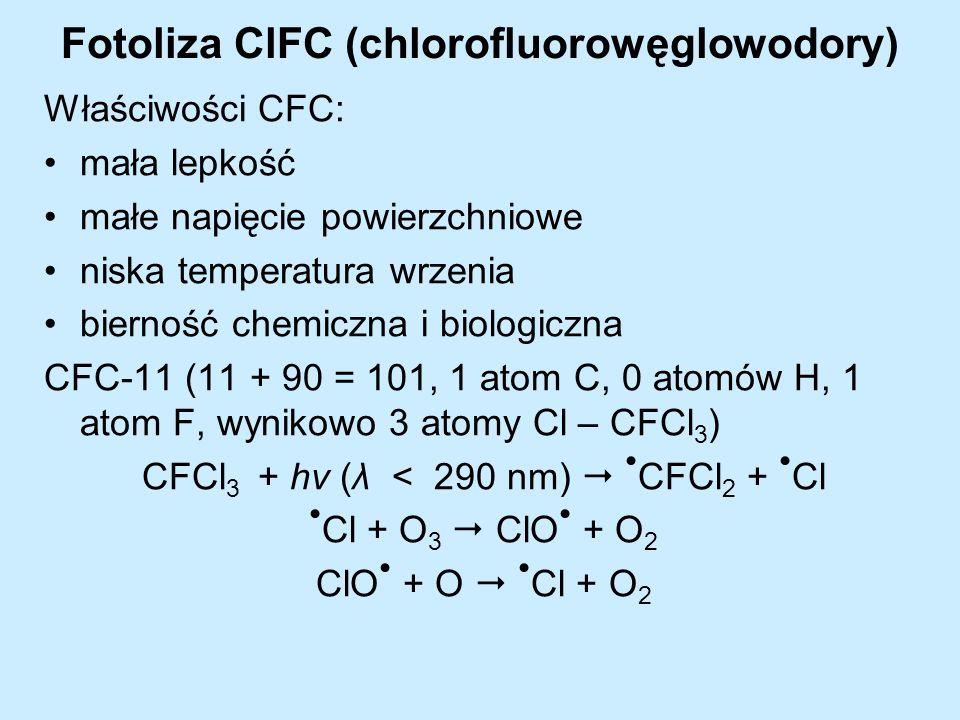 Fotoliza ClFC (chlorofluorowęglowodory)