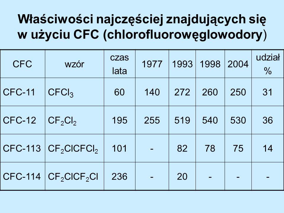 Właściwości najczęściej znajdujących się w użyciu CFC (chlorofluorowęglowodory)