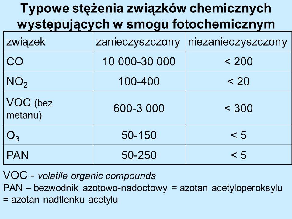 Typowe stężenia związków chemicznych występujących w smogu fotochemicznym