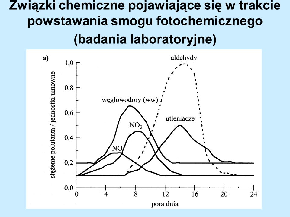 Związki chemiczne pojawiające się w trakcie powstawania smogu fotochemicznego (badania laboratoryjne)