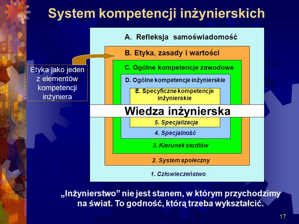 System kompetencji inżynierskich