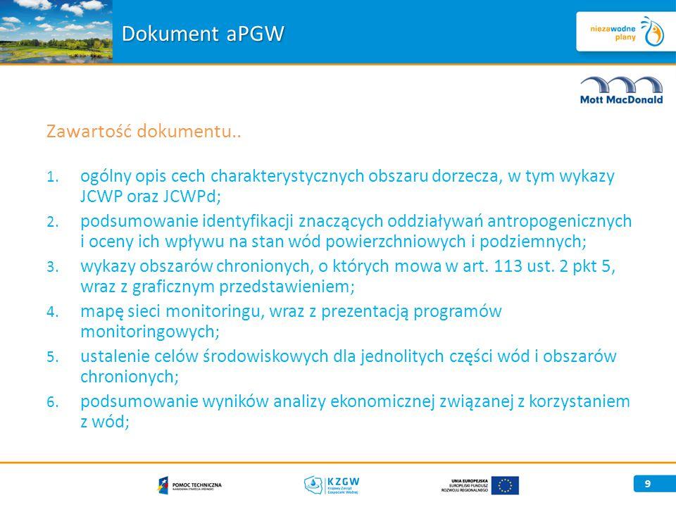 Dokument aPGW Zawartość dokumentu..