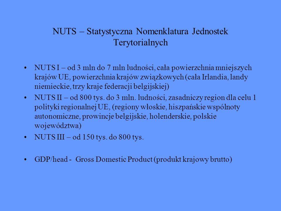 NUTS – Statystyczna Nomenklatura Jednostek Terytorialnych