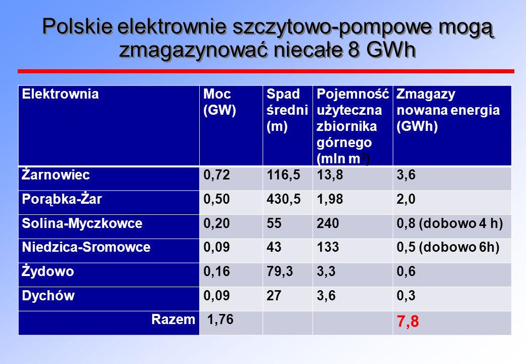 Polskie elektrownie szczytowo-pompowe mogą zmagazynować niecałe 8 GWh