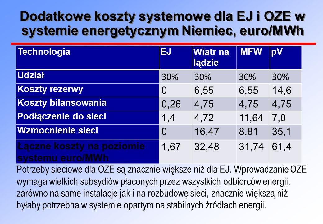Dodatkowe koszty systemowe dla EJ i OZE w systemie energetycznym Niemiec, euro/MWh