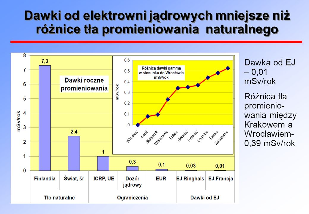Dawki od elektrowni jądrowych mniejsze niż różnice tła promieniowania naturalnego