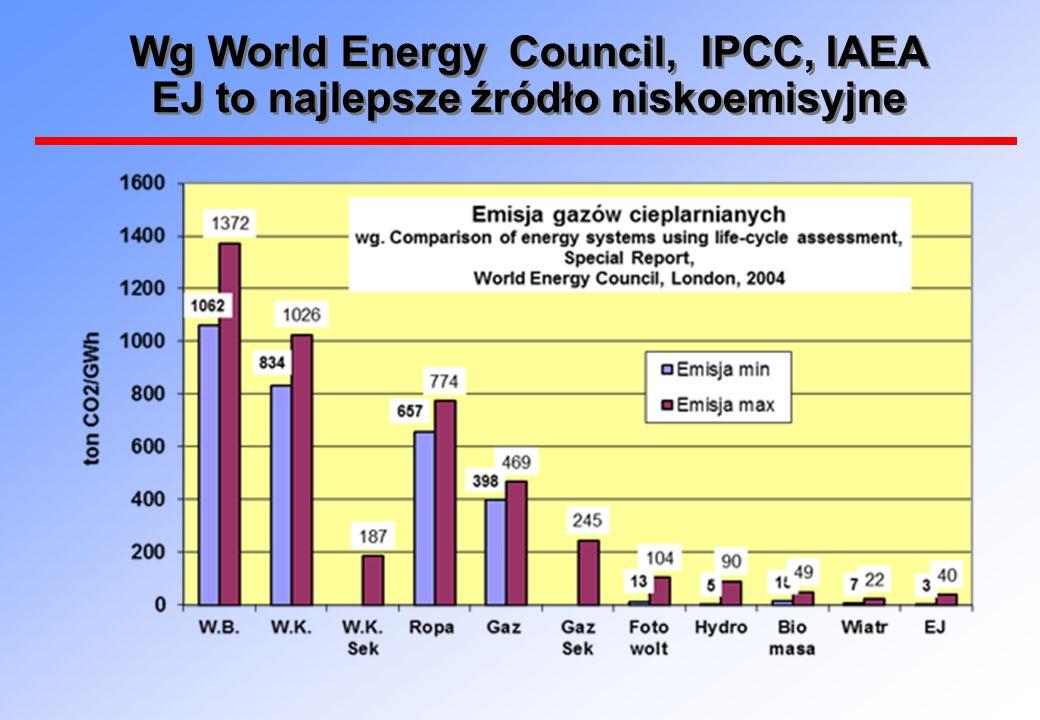Wg World Energy Council, IPCC, IAEA EJ to najlepsze źródło niskoemisyjne