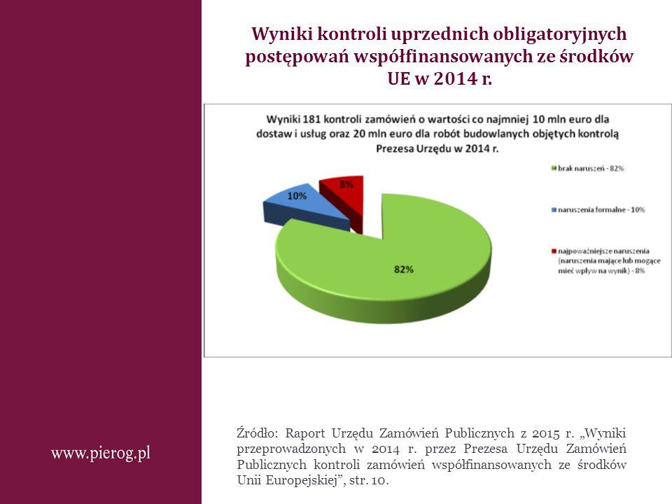 Wyniki kontroli uprzednich obligatoryjnych postępowań współfinansowanych ze środków UE w 2014 r.