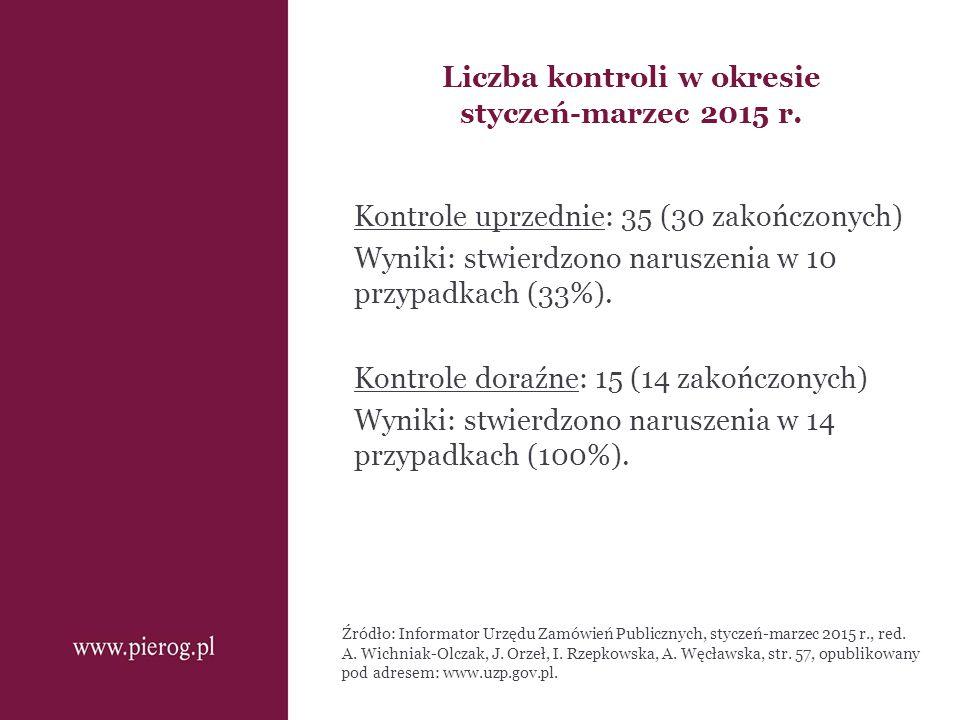 Liczba kontroli w okresie styczeń-marzec 2015 r.