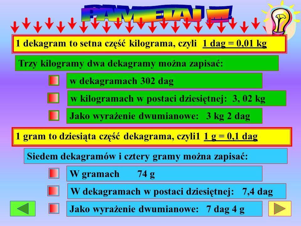PAMIETAJ !!!1 dekagram to setna część kilograma, czyli 1 dag = 0,01 kg. Trzy kilogramy dwa dekagramy można zapisać: