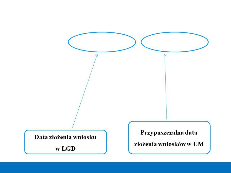 Przypuszczalna data złożenia wniosków w UM Data złożenia wniosku w LGD
